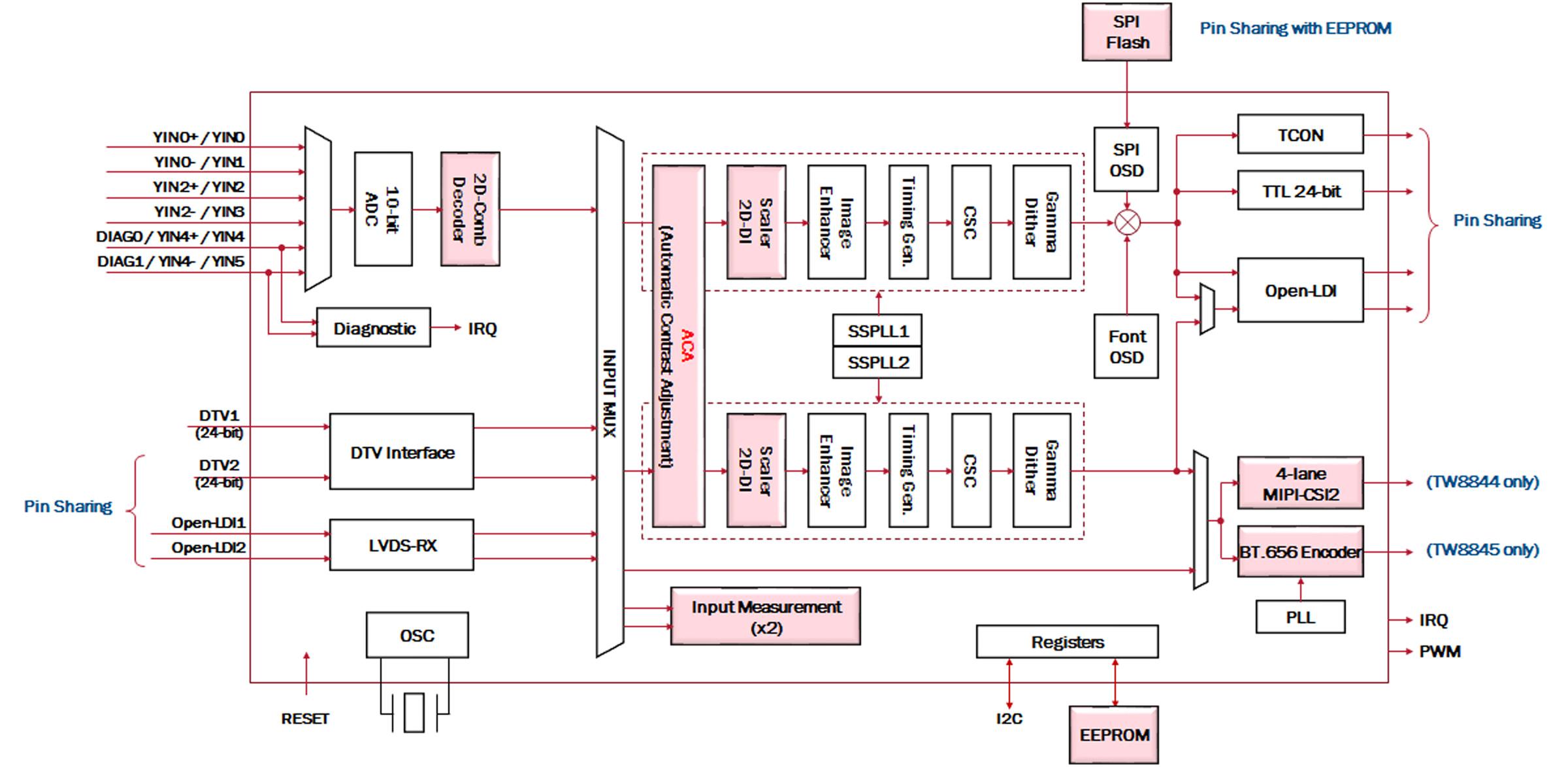 auto schematics digital instruts