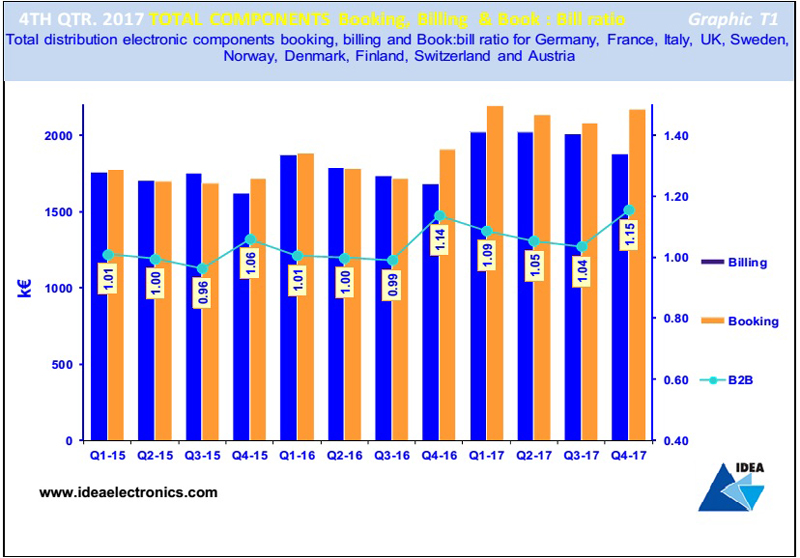 Electronic Components Market Trends