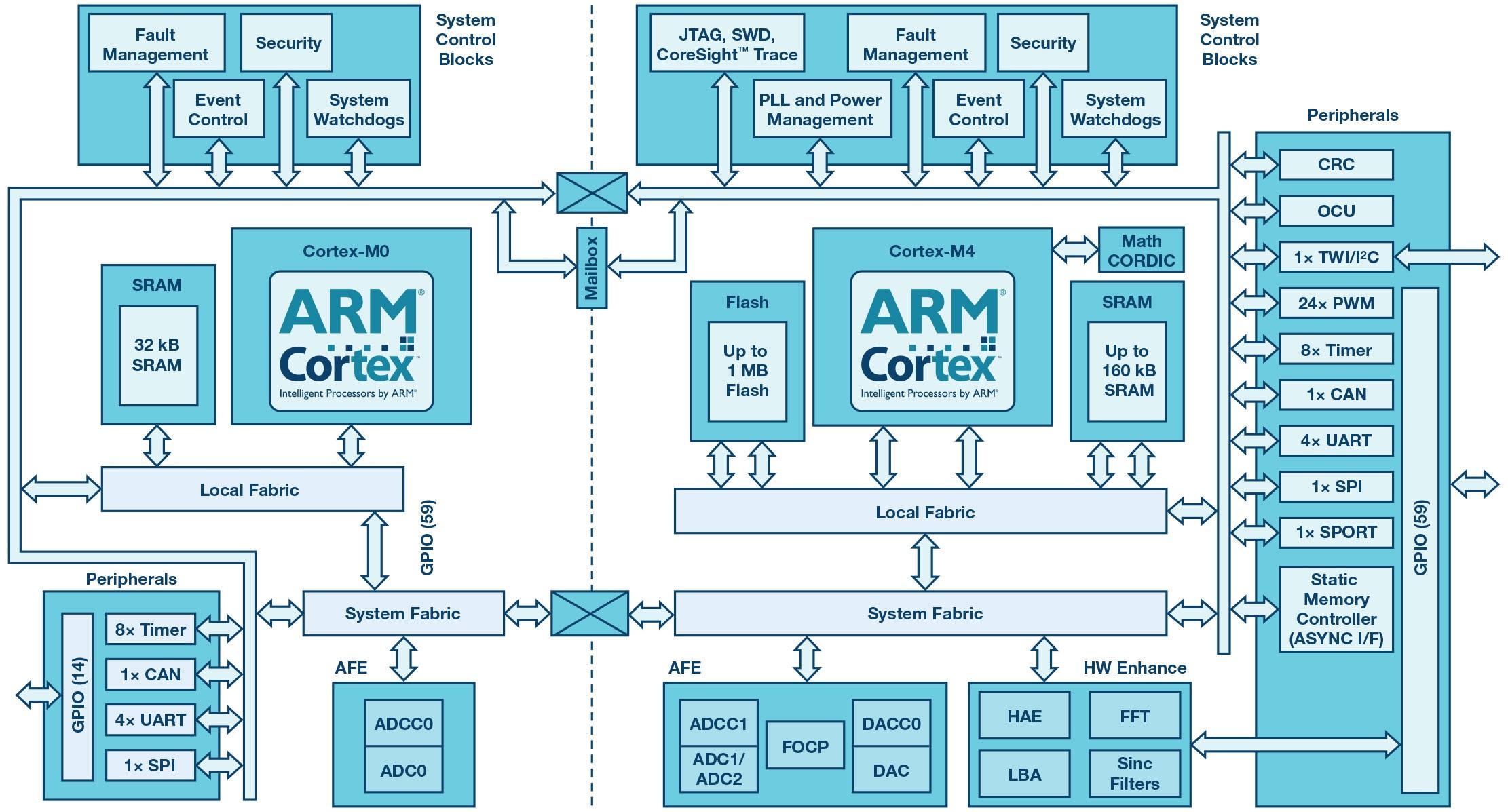 Driving Leading Edge Sic Gan Power Converters Reliability For 1200v High Voltage Integrated Circuit Half Bridge Figure 3 Adsp Cm419f Block Diagram
