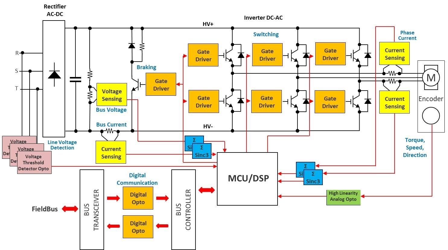 Outstanding Sigma Delta Modulators Aid Motor Control Wiring 101 Capemaxxcnl