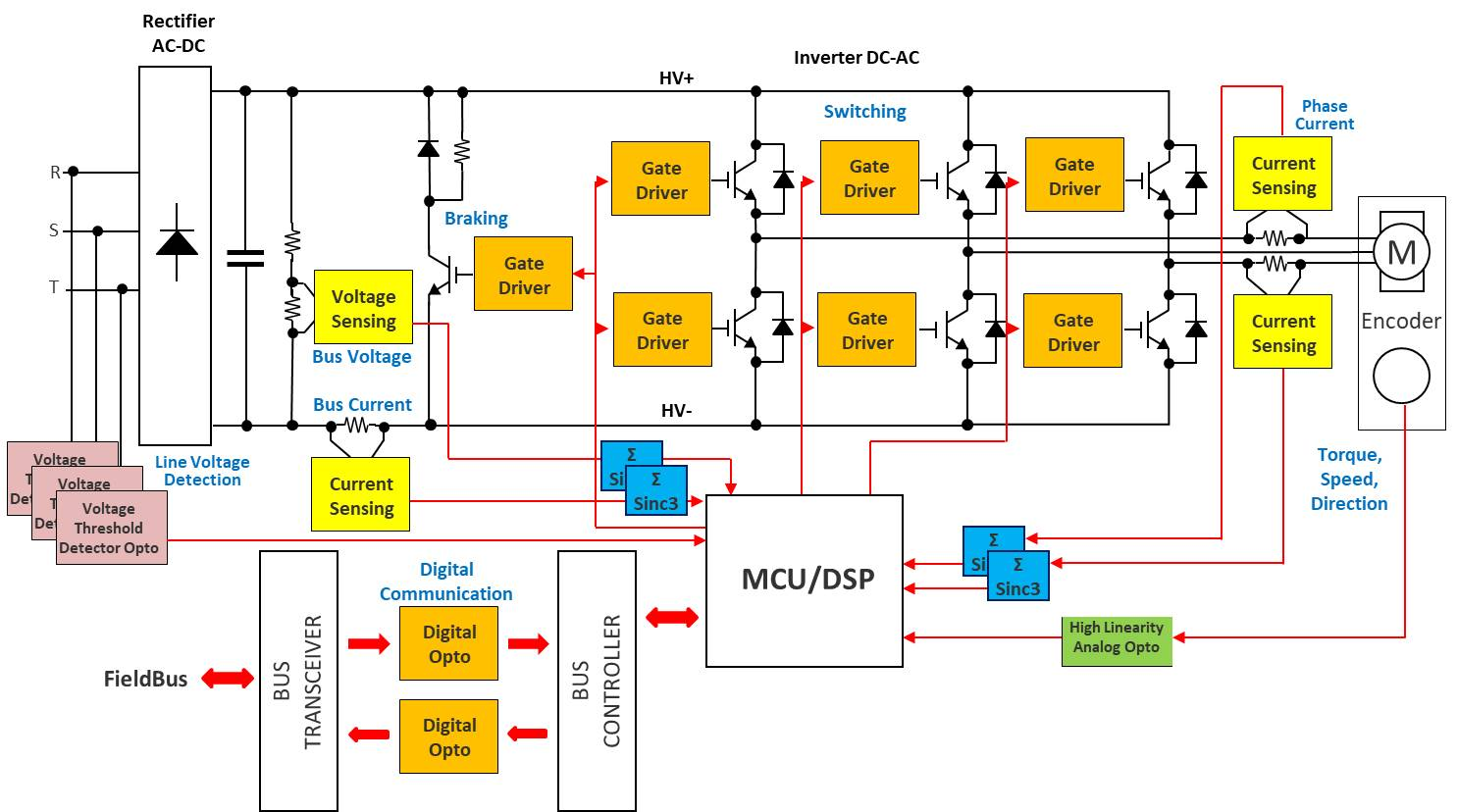 Sigma Delta Modulators Aid Motor Control Three Phase Motors Double Dual Voltage Us Figure 1 Modulator Used In Output With Dc Bus And Current Sensing Rectifier