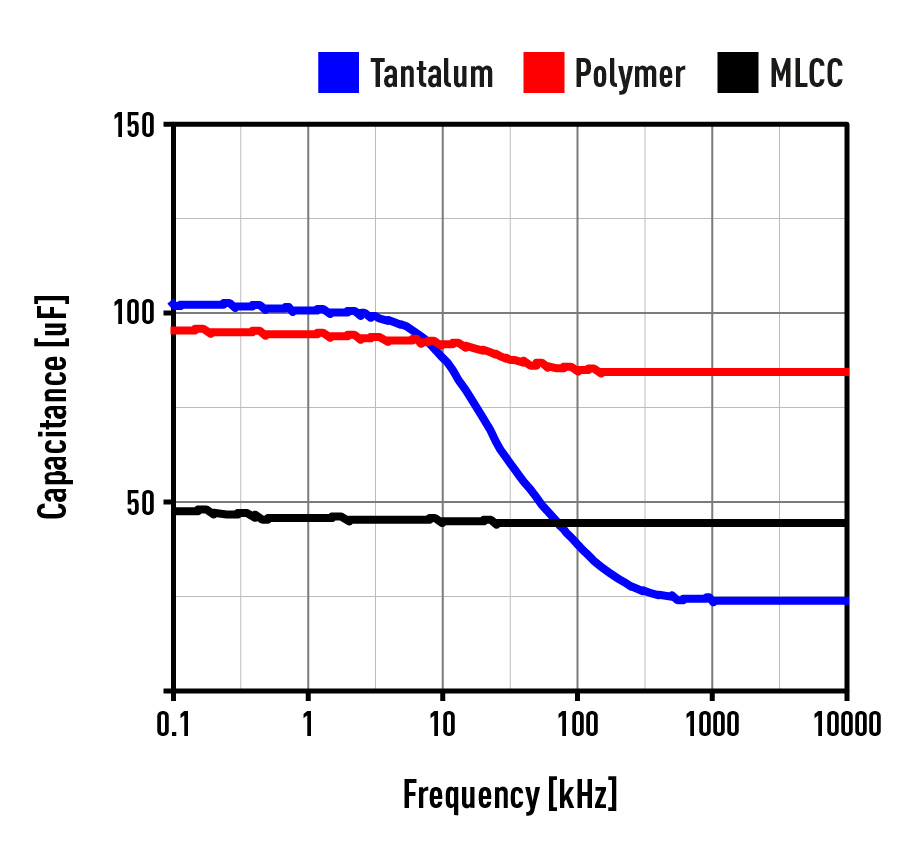 Polymer Capacitors Versus Multilayer Ceramic Figure 1 Voltage Variable Capacitor Test Circuit Capacitance Variations According To Changes