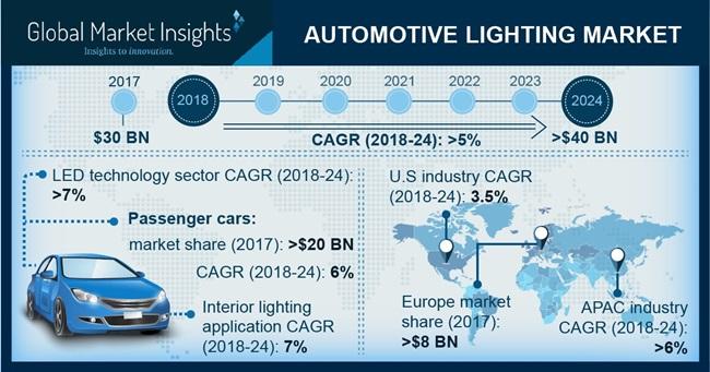 automotive-lighting-market-pressrelease