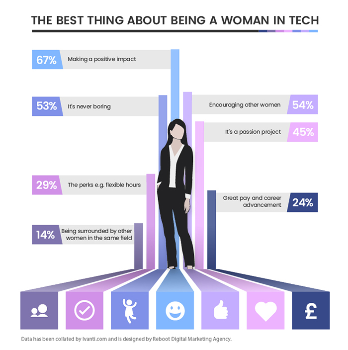 Women reveal the 7 best things about working in tech