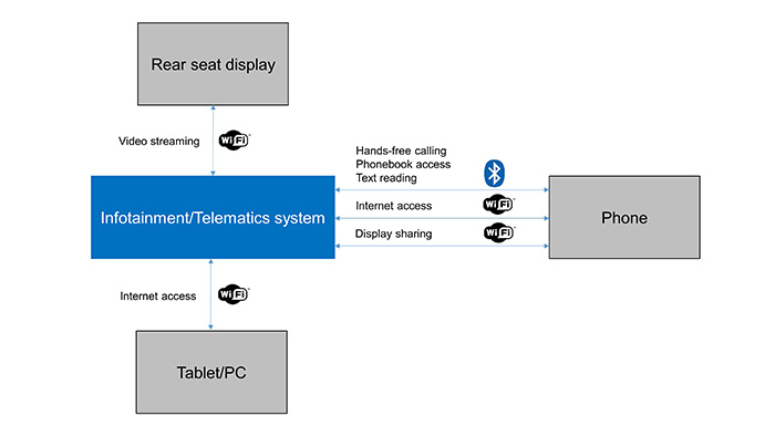 Figure 1. Connectivity with Infotainment/Telematics system