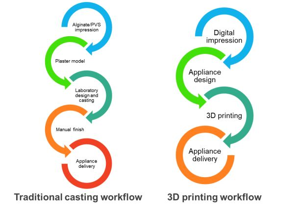 Compared to traditional manufacturing workflows, 3D printing confers several potential advantages to the dental industry.