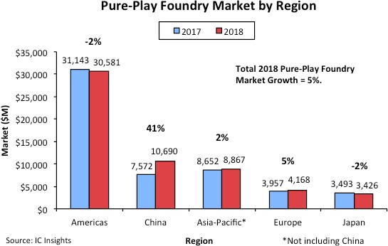 China drove pure-play foundry growth in 2018