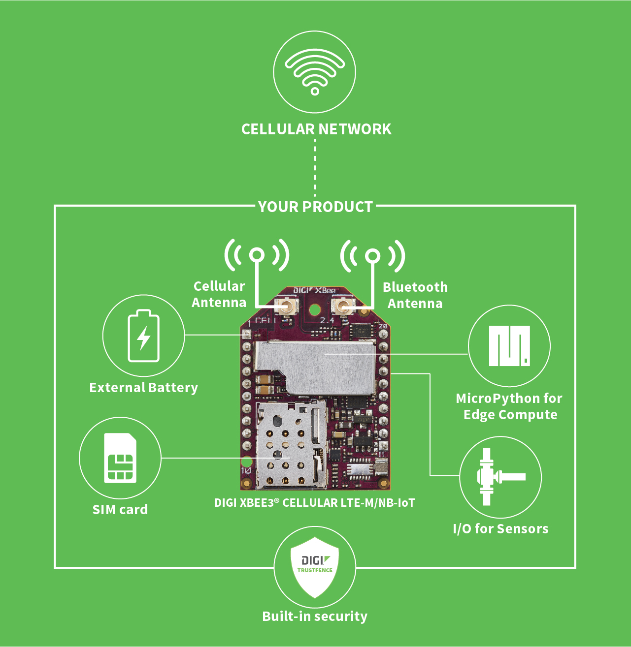 Managing power in the IoT with cellular LPWAN technology