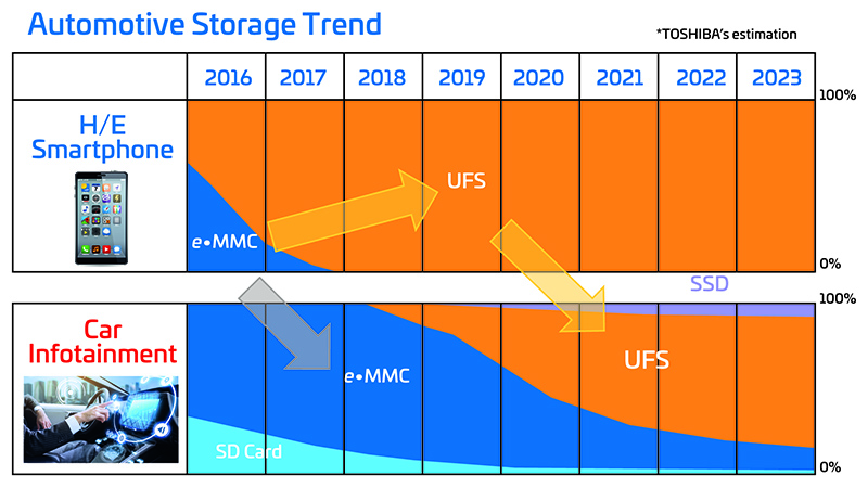 How memory improvements will expand embedded storage