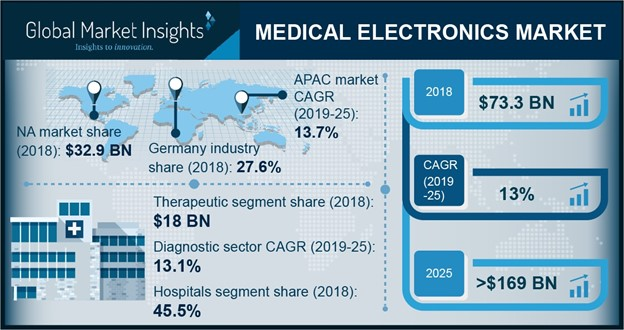 Medical Electronics Market