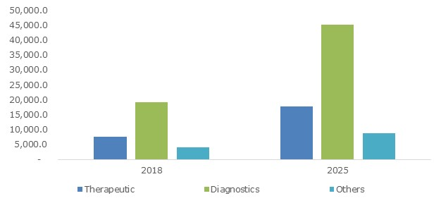 U.S. Medical Electronics Market Size, By Product, 2018 & 2025 (USD Million)