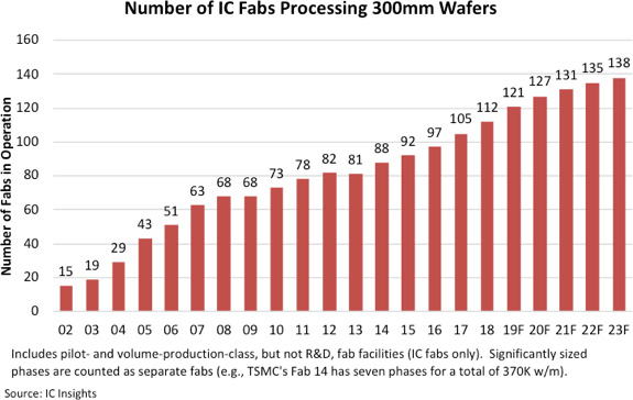 wafer fabs 2019