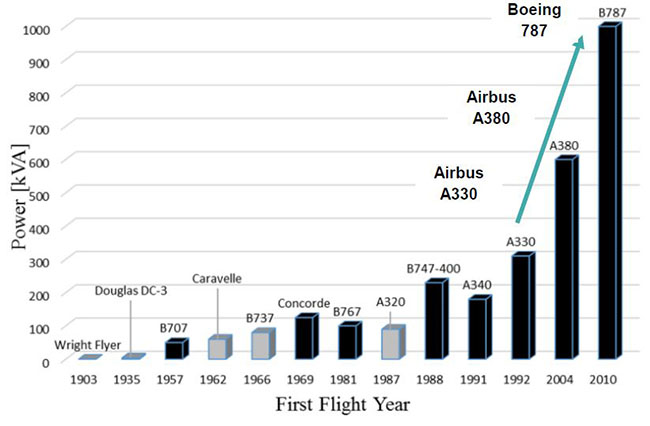 Electrification of aircraft