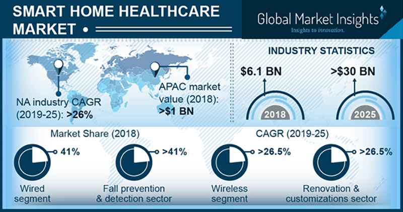 Smart home healthcare market to reach $30bn by 2025