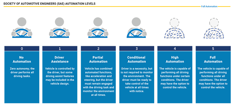 The future of autonomous vehicle camera safety systems