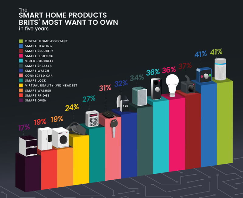 What smart home tech do Brits expect to own in five years?
