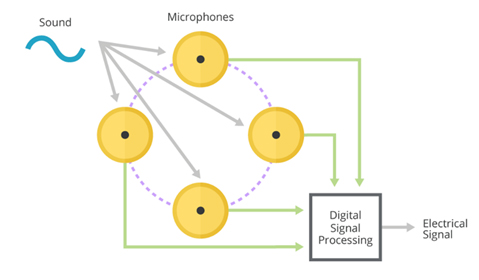 Beamforming arrays with MEMS microphones
