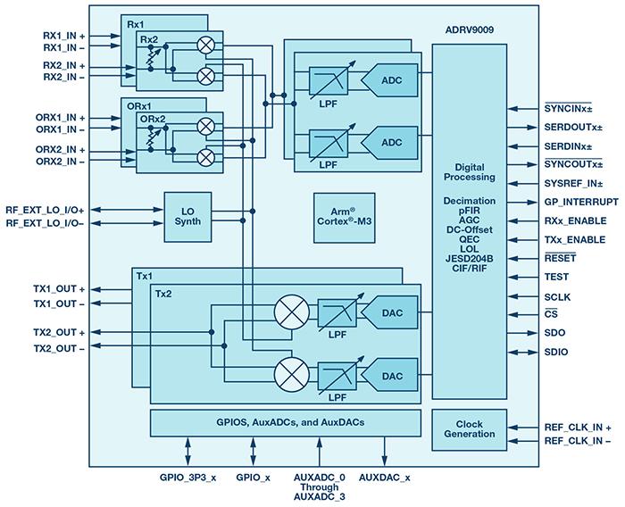 ADRV9009 functional block diagram