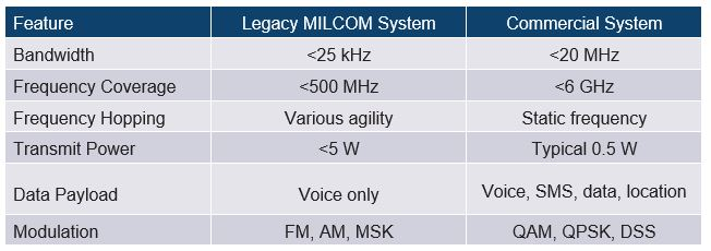 Analog Devices Military Communications