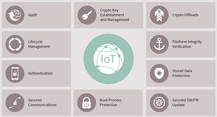 Common defences against attacks on the IoT