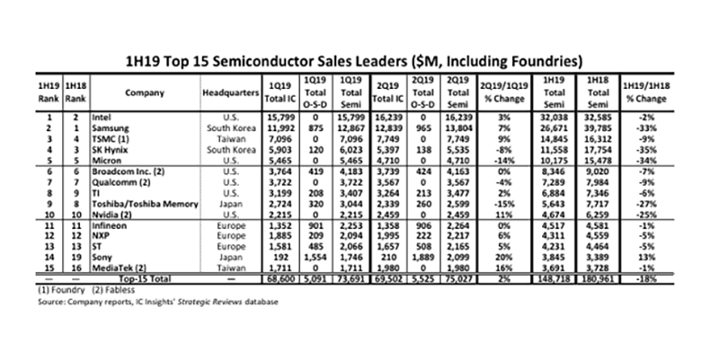 Top 15 semiconductor suppliers' sales fall by 18%