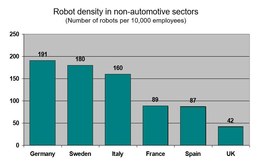 Comparison of robot density