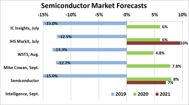 Current Economic Trends 2020.Semiconductors Back To Growth In 2020