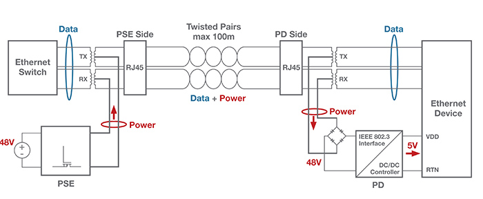 Two twisted pairs power PoE system