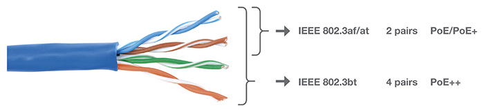 Twisted pairs in an Ethernet cable powered by PoE