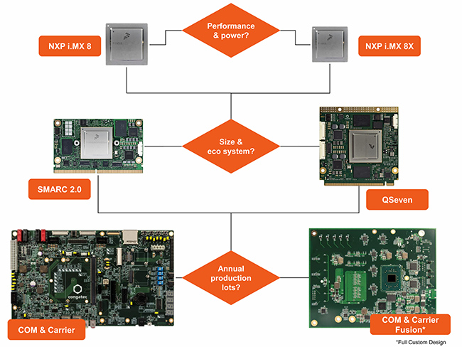 congatec offers both the i. MX 8 and the i.MX 8X on SMARC 2.0 and Qseven modules. Customer-specific carrier boards and full-custom designs are also available
