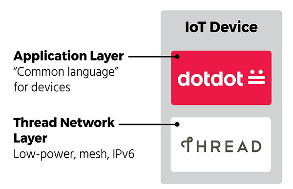 Dotdot provides a common application layer for the IoT