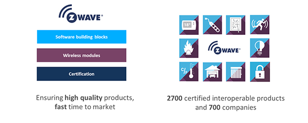 Z-Wave is used by more than 700 companies in more than 2,700 certified interoperable products worldwide