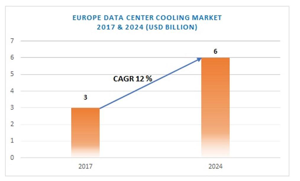 Data centre cooling market