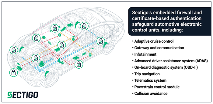 Sectigo's Embedded Firewall for Automotive helps protect the car's network connections from cyber attacks