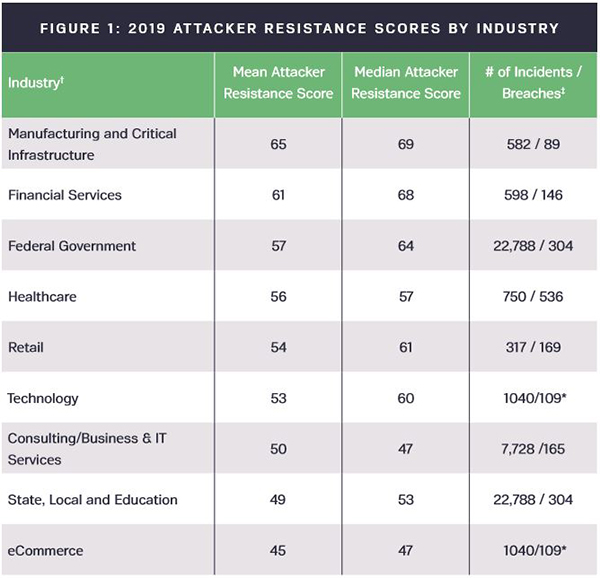 2019 attacker resistance scores by industry