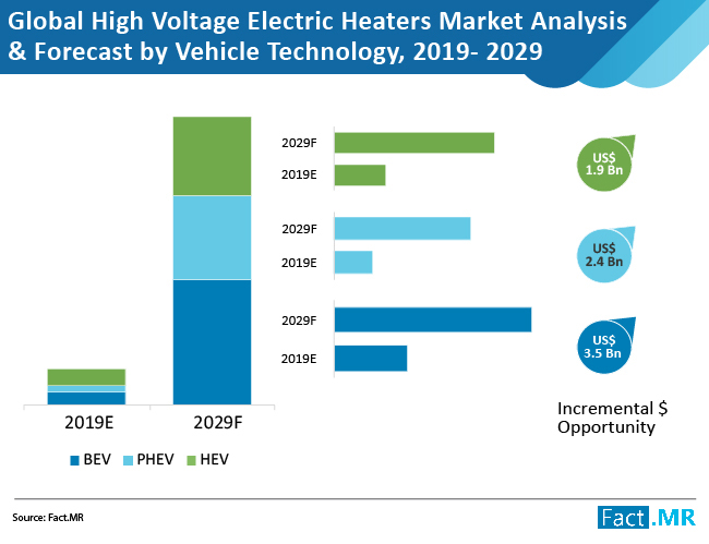 Global High Voltage Electric Heater Market
