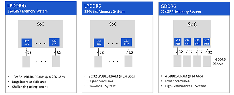 Figure 2. L3 ADAS Memory System  Implementation Examples