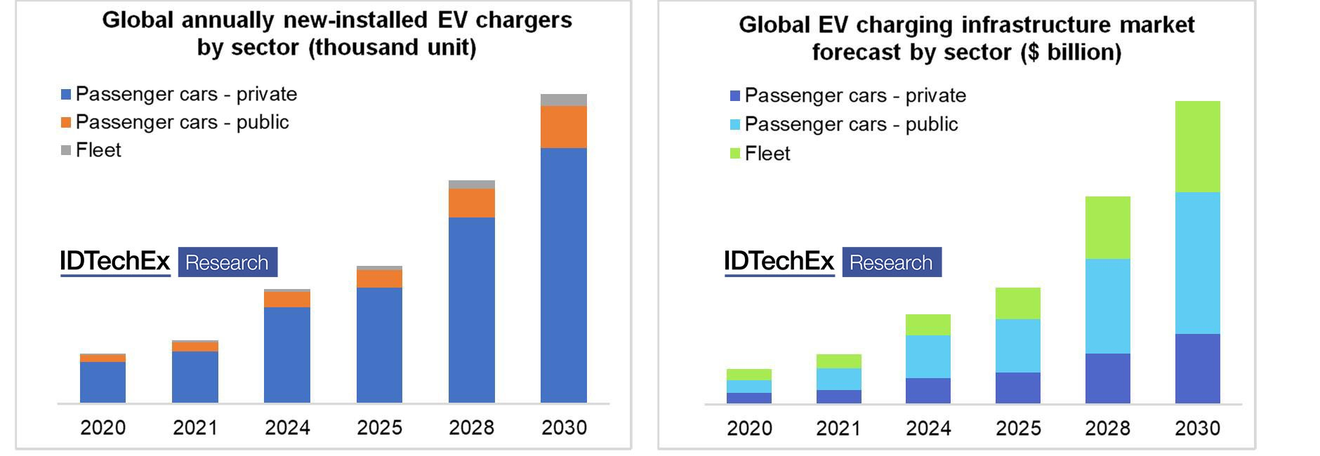 The key for Electric Vehicle take-off