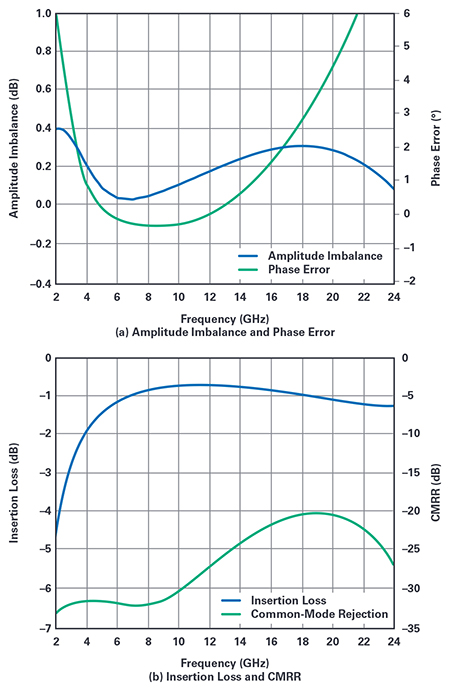 Figure 2.  Simulated  performance of the broadband balun