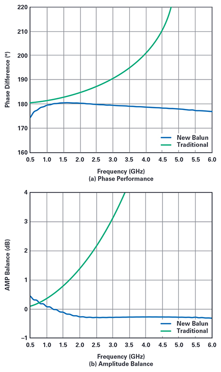 Figure 3.  Simulated  performance  comparison of a traditional balun vs. a new balun
