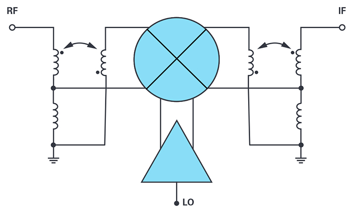 Figure 4.  Broadband double-balanced passive mixer