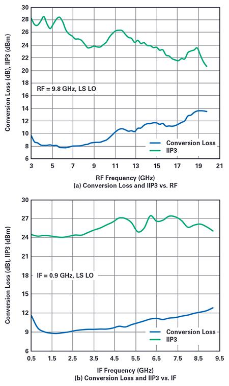 Figure 5. Measured performance of the broadband double  balanced passive mixer