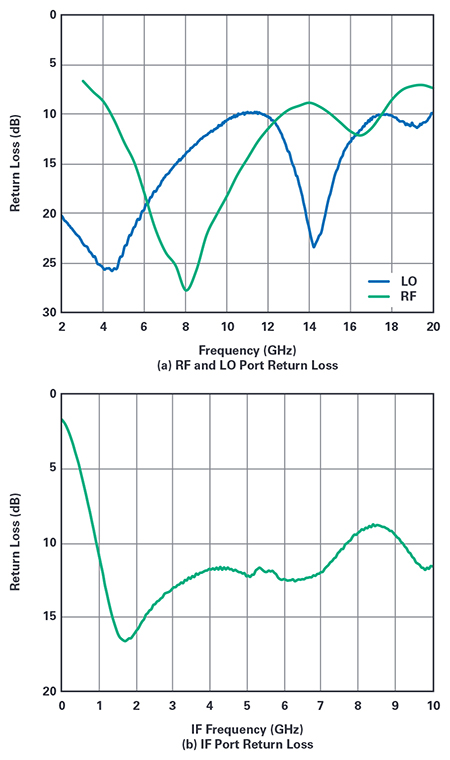 Left: Figure 6. Measured return loss of the broadband double  balanced passive mixer
