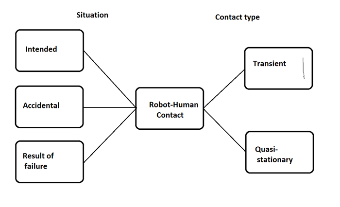 Figure 3. Robot human contact -  accidental or  anticipated - falls into two categories: transient and  quasi-stationary. (Image source: Richard A. Quinnell)