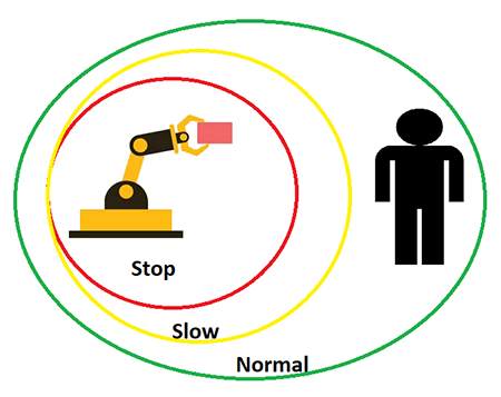 Figure 4. Speed and separation monitoring identifies zones around the robot that define its safe operation. (Image source: Richard A. Quinnell)