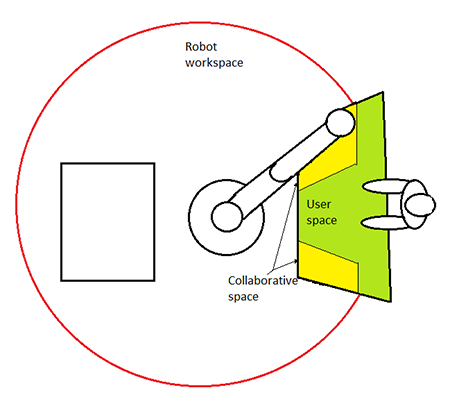 Figure 5. Workspace design can create inherent safety zones. (Image source: Richard A. Quinnell)