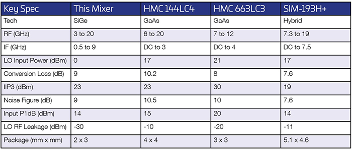Table 1. Comparison of ADI Broadband Mixer and Similar Products on the Market