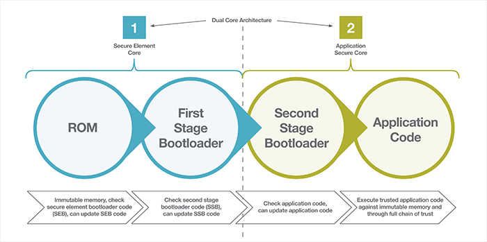 Figure 3: The secure boot process begins with the secure element and leverages first- and second-stage  bootloaders