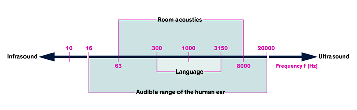 Figure 1. Audible frequency range of the human ear. (Image source: TRACO)