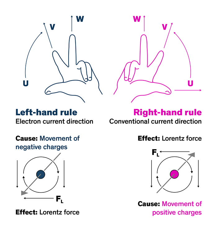 Figure 2. Right/left hand rule. (Image source: TRACO)